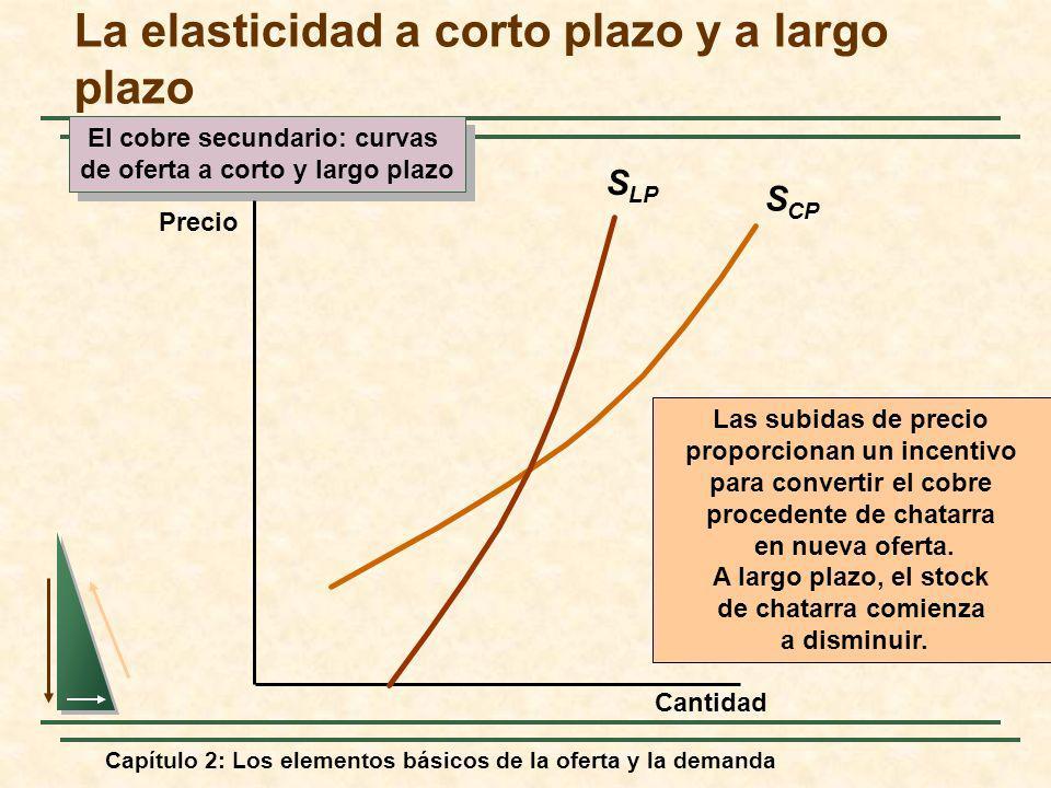 Capítulo 2: Los elementos básicos de la oferta y la demanda S CP El cobre secundario: curvas de oferta a corto y largo plazo El cobre secundario: curv
