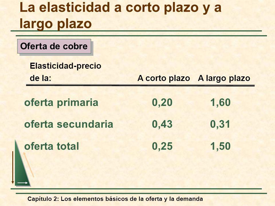 Capítulo 2: Los elementos básicos de la oferta y la demanda oferta primaria0,201,60 oferta secundaria0,430,31 oferta total0,251,50 Elasticidad-precio