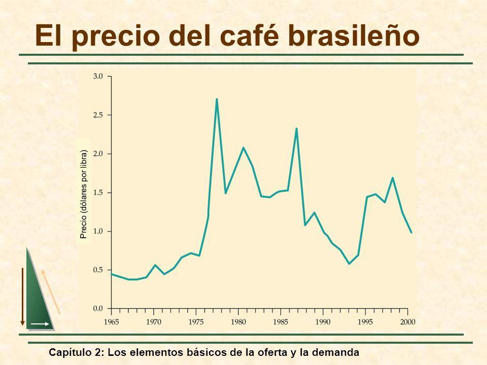 Capítulo 2: Los elementos básicos de la oferta y la demanda El precio del café brasileño Precio (dólares por libra)