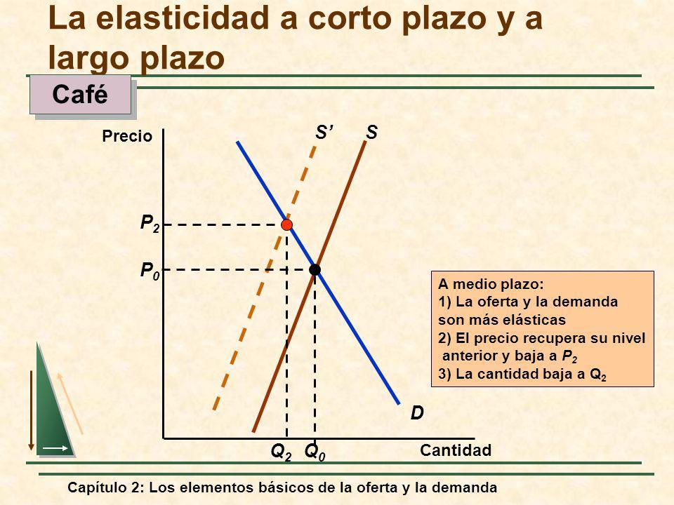 Capítulo 2: Los elementos básicos de la oferta y la demanda S D S P0P0 Q0Q0 P2P2 Q2Q2 A medio plazo: 1) La oferta y la demanda son más elásticas 2) El