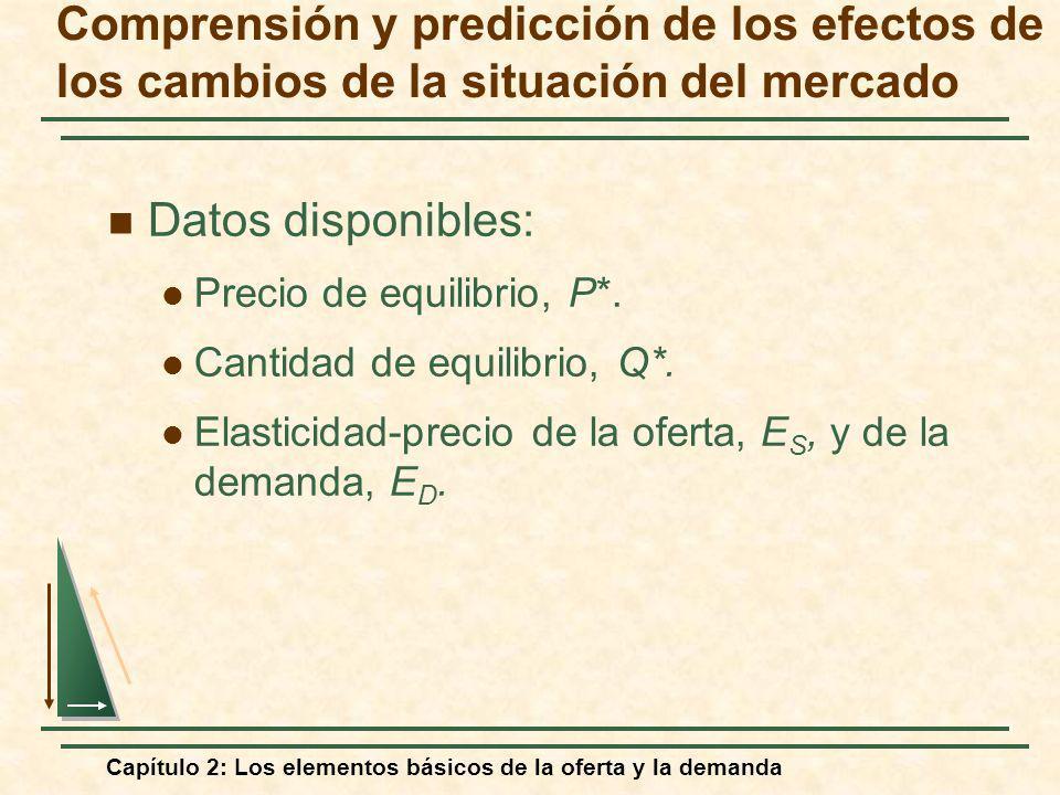 Capítulo 2: Los elementos básicos de la oferta y la demanda Datos disponibles: Precio de equilibrio, P*. Cantidad de equilibrio, Q*. Elasticidad-preci