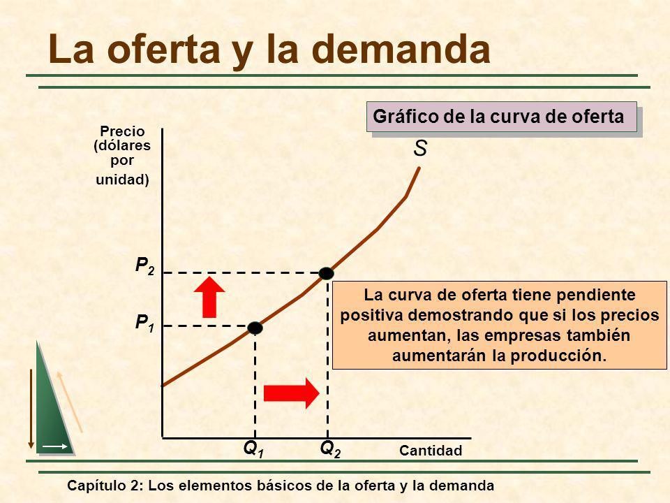 Capítulo 2: Los elementos básicos de la oferta y la demanda Demanda: Q = a - bP a/b Oferta: Q = c + dP -c/d P* Q* E D = -bP*/Q* E S = dP*/Q* Comprensión y predicción de los efectos de los cambios de la situación del mercado Cantidad Precio