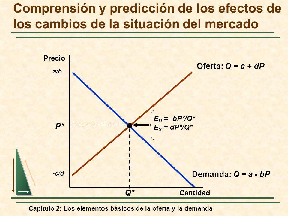 Capítulo 2: Los elementos básicos de la oferta y la demanda Demanda: Q = a - bP a/b Oferta: Q = c + dP -c/d P* Q* E D = -bP*/Q* E S = dP*/Q* Comprensi