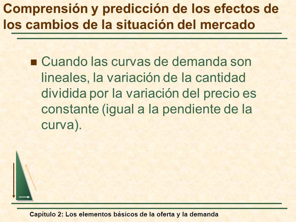 Capítulo 2: Los elementos básicos de la oferta y la demanda Cuando las curvas de demanda son lineales, la variación de la cantidad dividida por la var