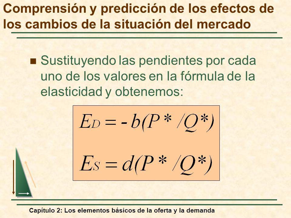 Capítulo 2: Los elementos básicos de la oferta y la demanda Sustituyendo las pendientes por cada uno de los valores en la fórmula de la elasticidad y