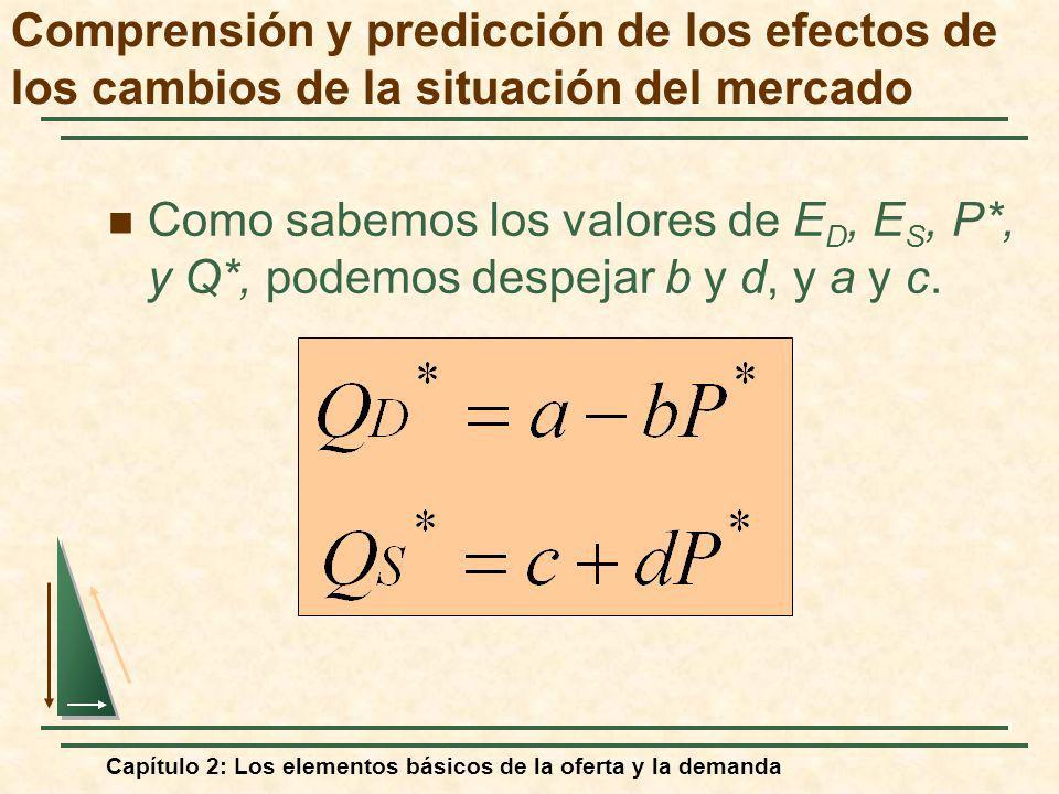 Capítulo 2: Los elementos básicos de la oferta y la demanda Como sabemos los valores de E D, E S, P*, y Q*, podemos despejar b y d, y a y c. Comprensi