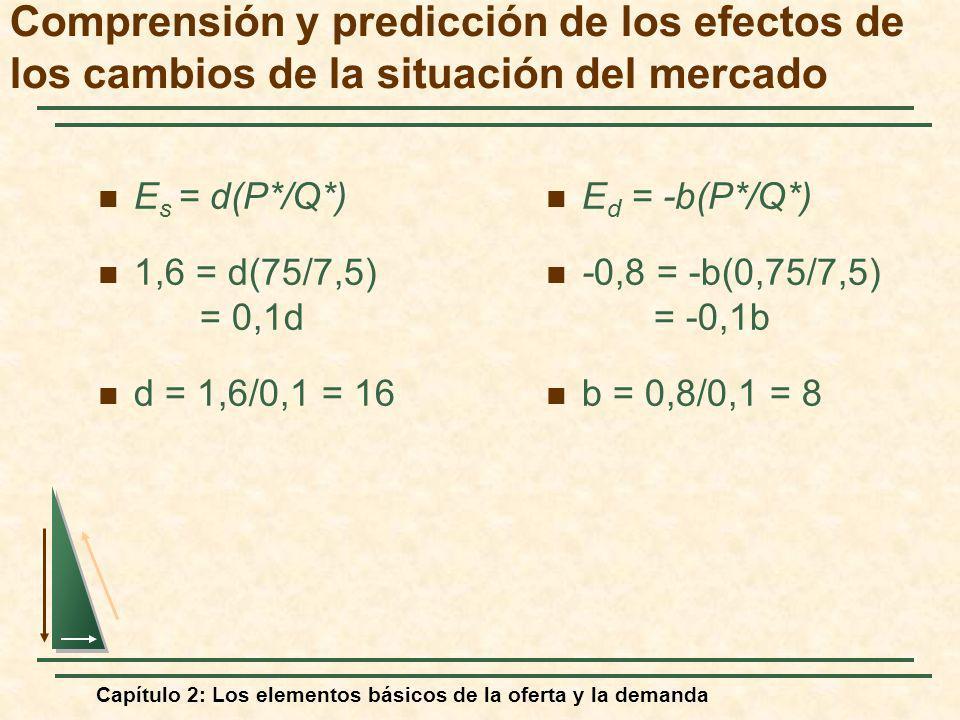 Capítulo 2: Los elementos básicos de la oferta y la demanda E s = d(P*/Q*) 1,6 = d(75/7,5) = 0,1d d = 1,6/0,1 = 16 E d = -b(P*/Q*) -0,8 = -b(0,75/7,5)