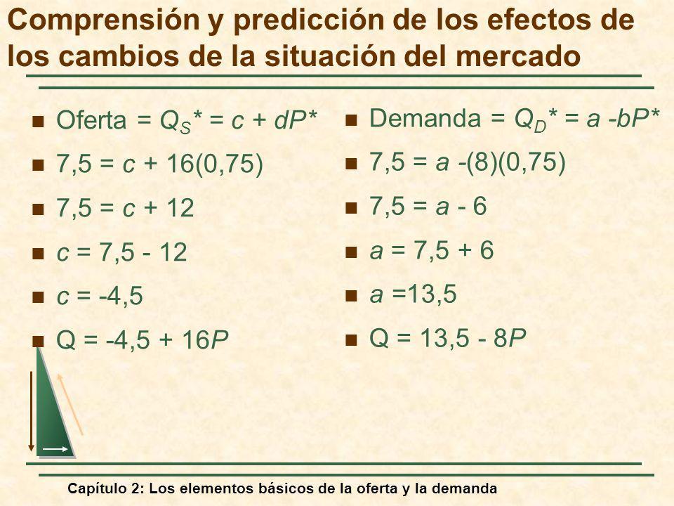 Capítulo 2: Los elementos básicos de la oferta y la demanda Oferta = Q S * = c + dP* 7,5 = c + 16(0,75) 7,5 = c + 12 c = 7,5 - 12 c = -4,5 Q = -4,5 +