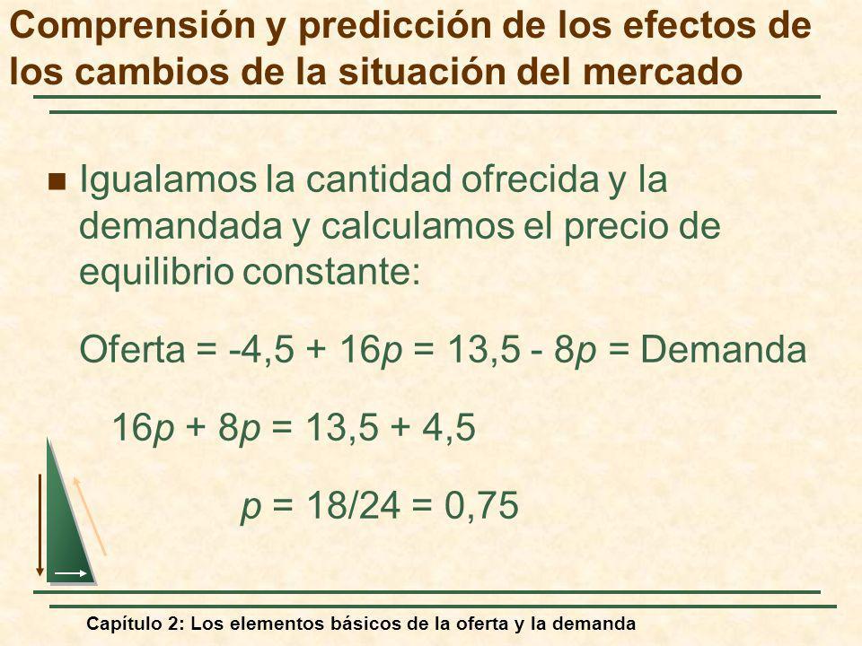 Capítulo 2: Los elementos básicos de la oferta y la demanda Igualamos la cantidad ofrecida y la demandada y calculamos el precio de equilibrio constan