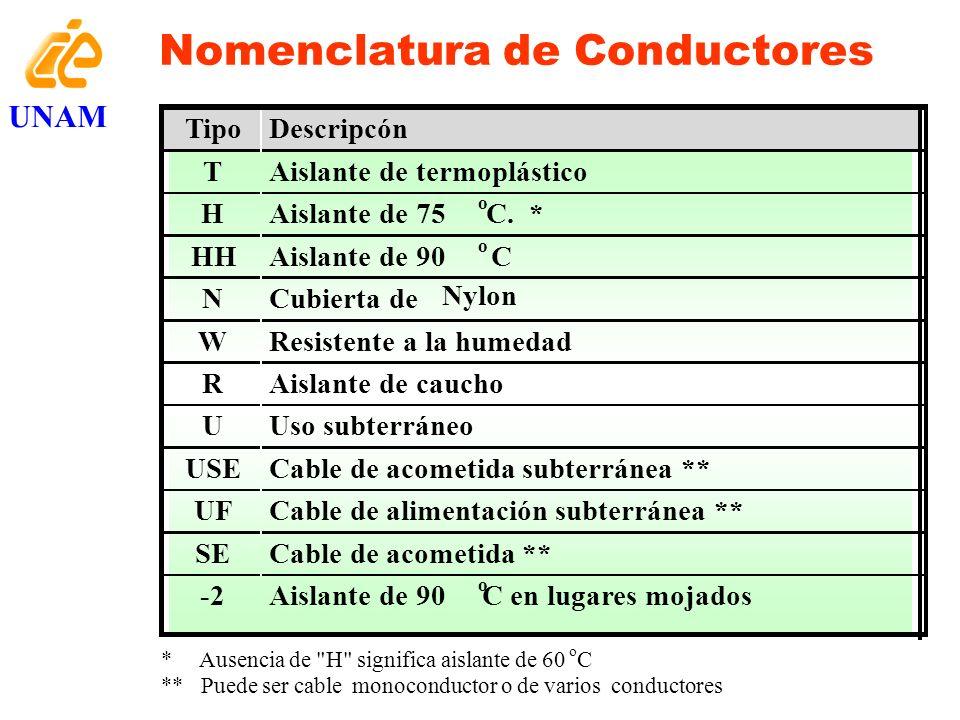 Riesgos de choque Eléctrico 1mA 6 mA 2 mA 9 mA 20 mA 90 mA 100 mA 500 mA Más de 1 A Cosquilleo tibieza Sévera pérdida de control muscular, no permite soltarse, quemaduras y asfixia Arritmia ventrícular, muerte probable.