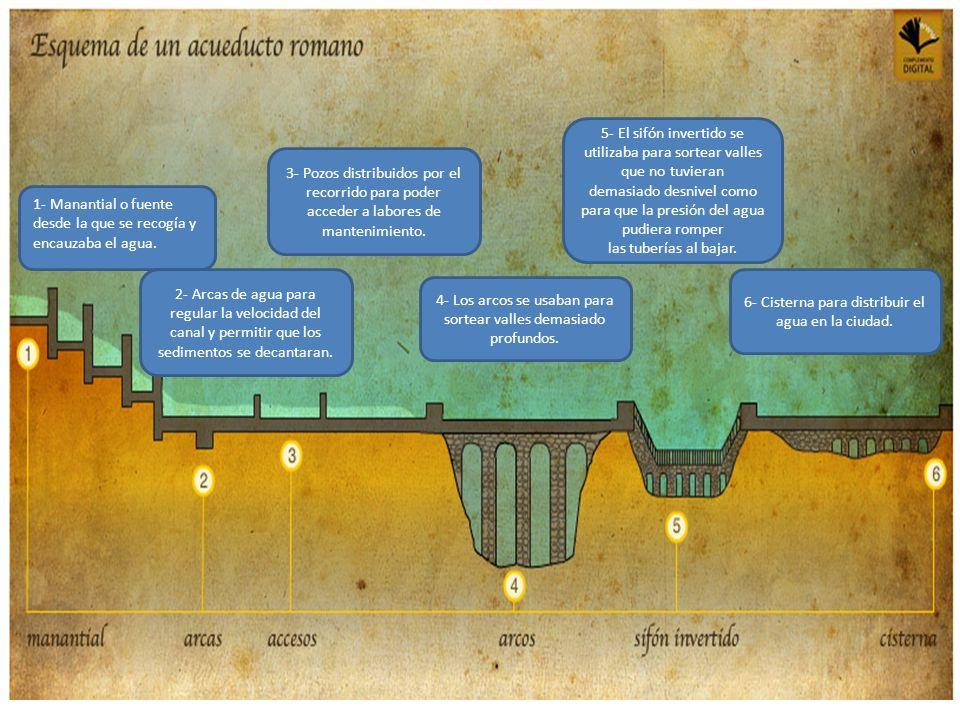 1- Manantial o fuente desde la que se recogía y encauzaba el agua. 2- Arcas de agua para regular la velocidad del canal y permitir que los sedimentos
