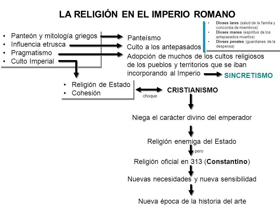 LA RELIGIÓN EN EL IMPERIO ROMANO Panteón y mitología griegos Influencia etrusca Pragmatismo Culto Imperial Panteón y mitología griegos Influencia etru