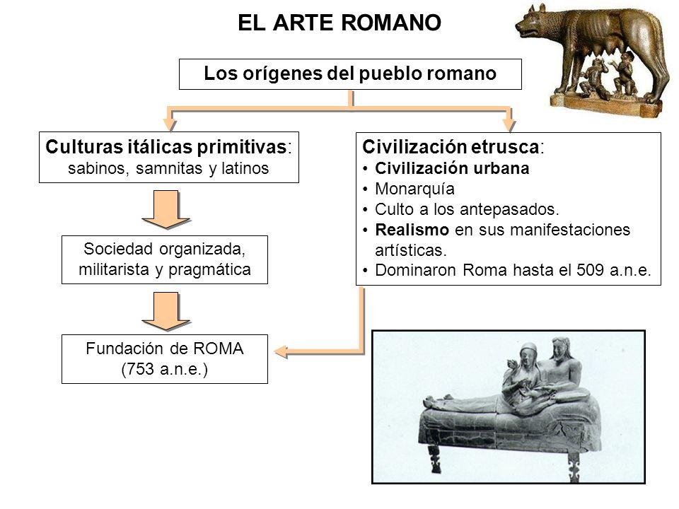 Períodos del arte romano 1) hasta el siglo II AC, se conviene en no identificar como propio un arte romano: es una derivación del arte etrusco con influencias griegas, del sur de Italia.