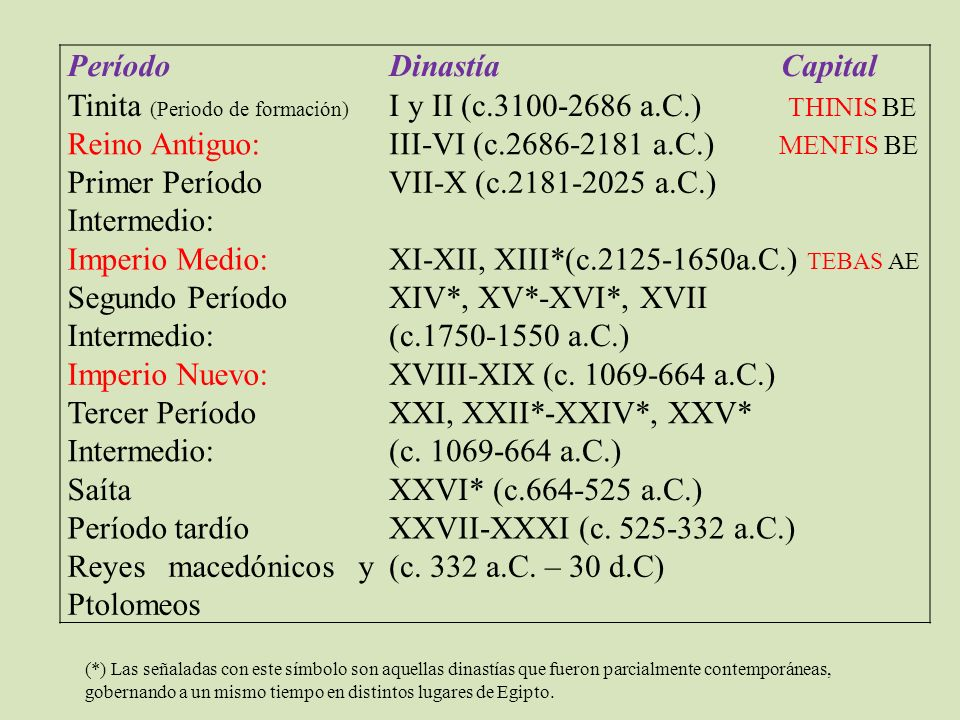 PeríodoDinastía Capital Tinita (Periodo de formación) I y II (c.3100-2686 a.C.) THINIS BE Reino Antiguo:III-VI (c.2686-2181 a.C.) MENFIS BE Primer Per