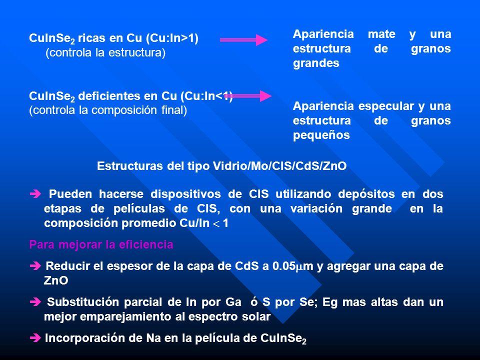 CuInSe 2 ricas en Cu (Cu:In>1) (controla la estructura) CuInSe 2 deficientes en Cu (Cu:In<1) (controla la composición final) Apariencia mate y una est