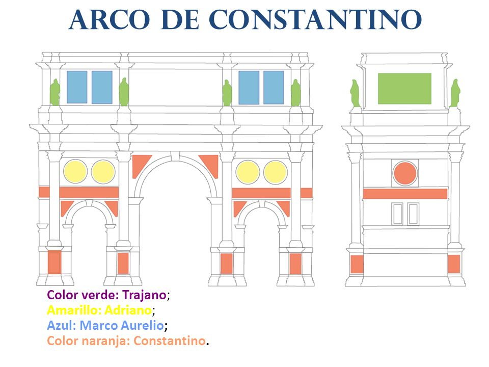 Color verde: Trajano; Amarillo: Adriano; Azul: Marco Aurelio; Color naranja: Constantino. Arco de Constantino
