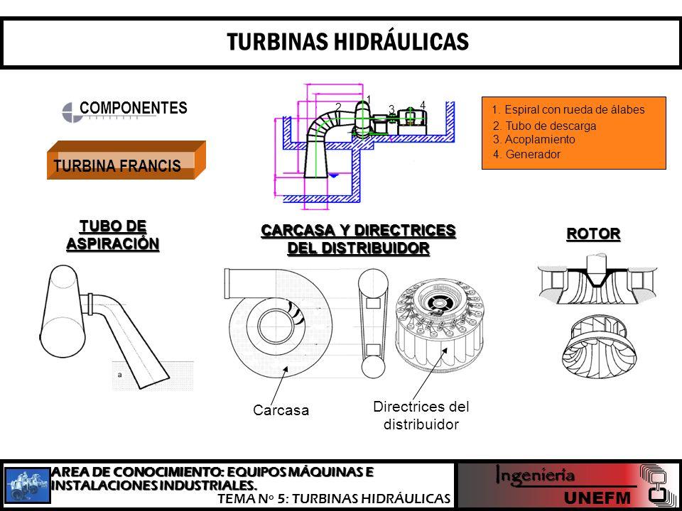 En saltos de muy poca altura, la turbina se halla sumergida, en este caso no se dispone de cámara espiral, el rotor se instala en el interior de una c