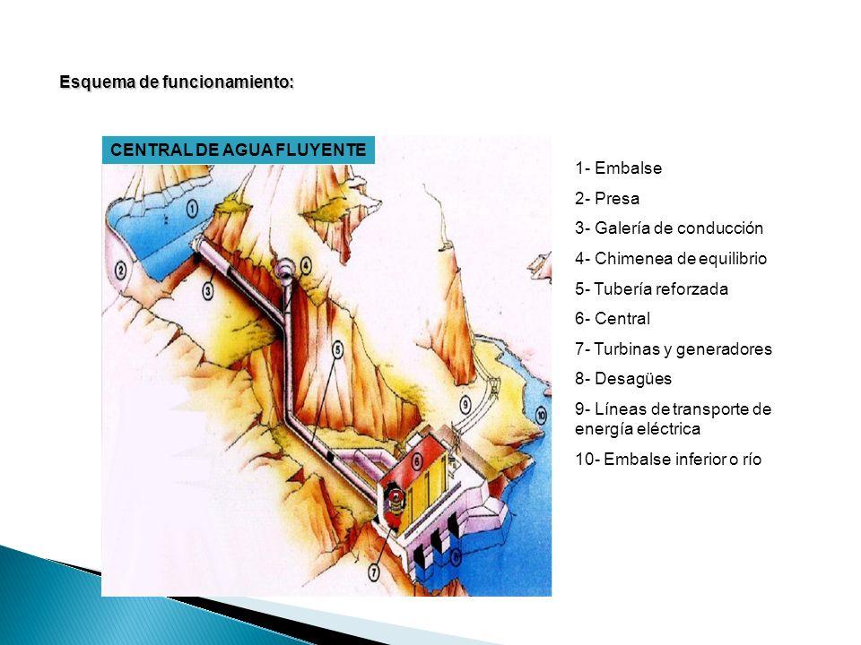 CENTRAL DE AGUA FLUYENTE Esquema de funcionamiento: 1- Embalse 2- Presa 3- Galería de conducción 4- Chimenea de equilibrio 5- Tubería reforzada 6- Central 7- Turbinas y generadores 8- Desagües 9- Líneas de transporte de energía eléctrica 10- Embalse inferior o río