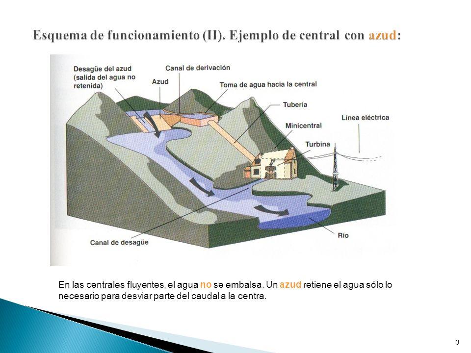 CENTRAL DE AGUA FLUYENTE Esquema de funcionamiento: 1- Embalse 2- Presa 3- Galería de conducción 4- Chimenea de equilibrio 5- Tubería reforzada 6- Cen