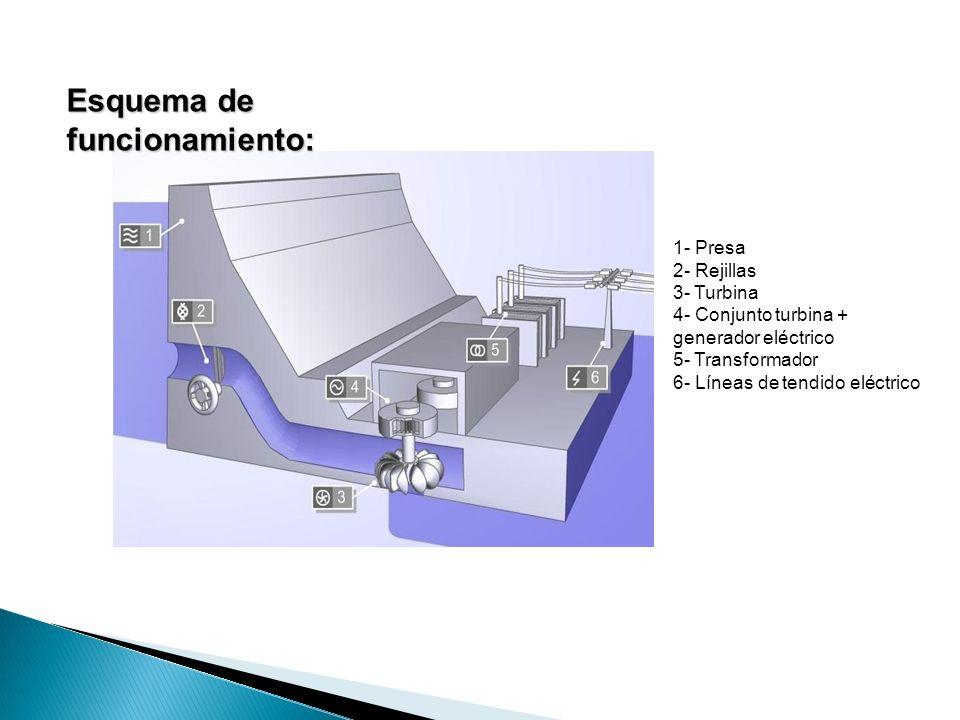 Esquema de funcionamiento: 1- Presa 2- Rejillas 3- Turbina 4- Conjunto turbina + generador eléctrico 5- Transformador 6- Líneas de tendido eléctrico