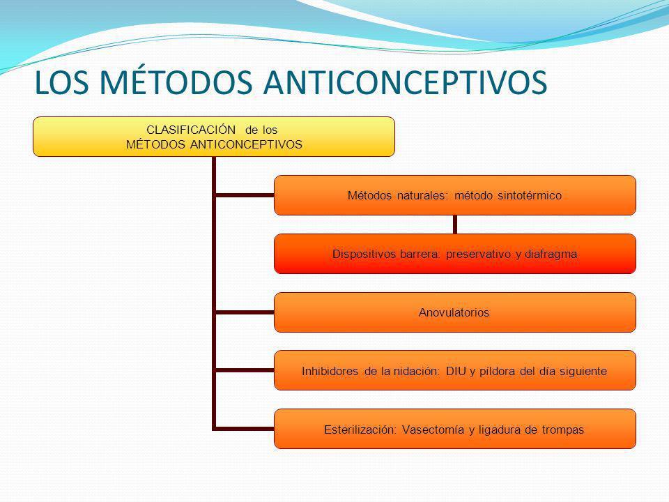 LOS MÉTODOS ANTICONCEPTIVOS CLASIFICACIÓN de los MÉTODOS ANTICONCEPTIVOS Métodos naturales: método sintotérmico Dispositivos barrera: preservativo y d