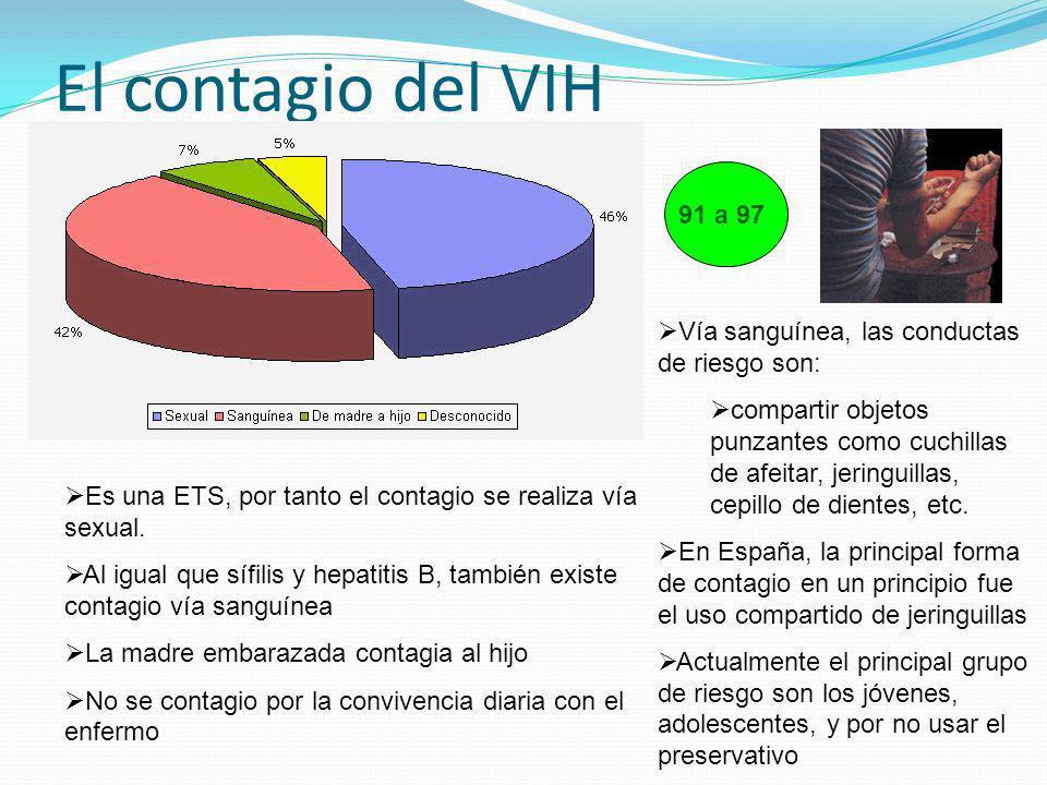 El contagio del VIH Es una ETS, por tanto el contagio se realiza vía sexual. Al igual que sífilis y hepatitis B, también existe contagio vía sanguínea