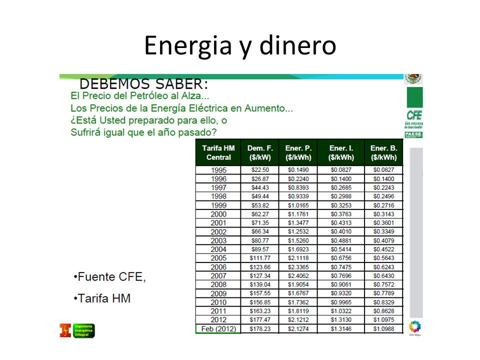 Energia y dinero