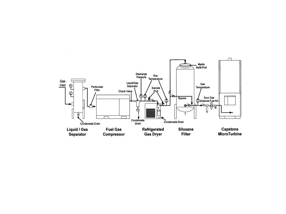 Remocion de impurezas del Biogas Acido sulfidrico – Remoción por limpiador de agua – Remoción por Sosa Caustica – Remoción por Oxidación de fierro – Remoción Por carbón activado Bioxido de Carbono Remocion por Flujo de agua Vapor de Agua – Enfriamiento o condensacion – Inmersion en Agua – Pressurizacion del gas condensación de agua