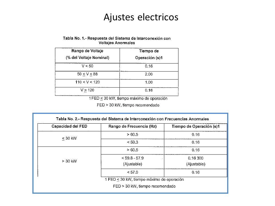 Conexión a una red de CFE 51 sobre corriente 81 baja frecuecnia 21 bajo voltaje 25 sincronismo
