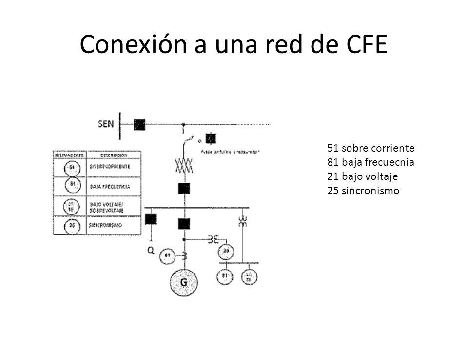 Operacion Básica de un generador