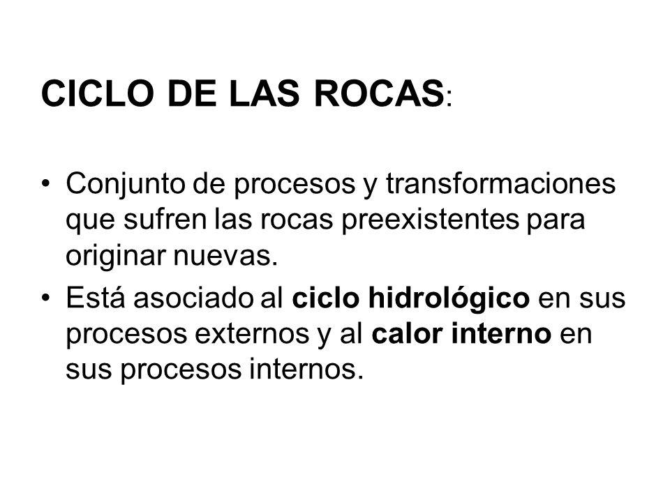 CICLO DE LAS ROCAS : Conjunto de procesos y transformaciones que sufren las rocas preexistentes para originar nuevas. Está asociado al ciclo hidrológi