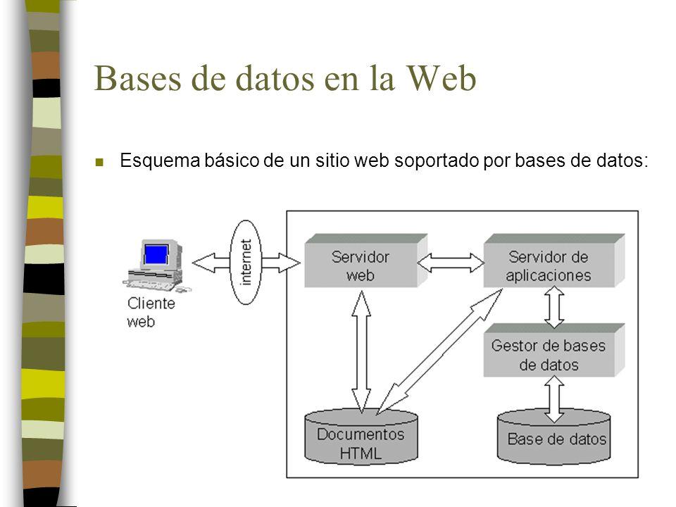 Bases de datos en la Web n Esquema básico de un sitio web soportado por bases de datos: