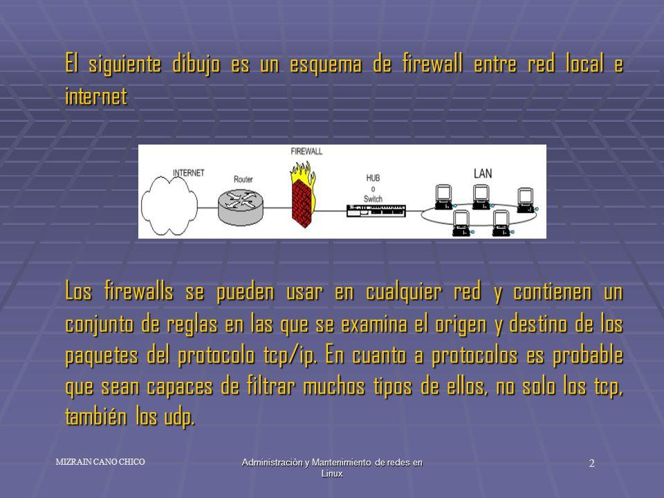 Administraciòn y Mantenimiento de redes en Linux 2 MIZRAIN CANO CHICO El siguiente dibujo es un esquema de firewall entre red local e internet Los fir