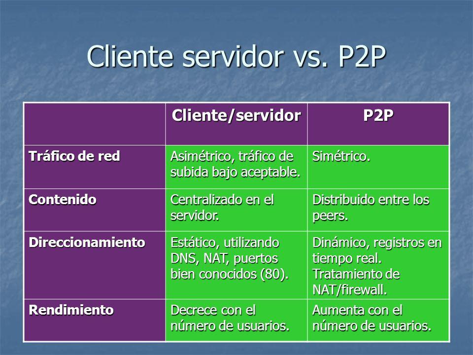 Cliente servidor vs. P2P Cliente/servidorP2P Tráfico de red Asimétrico, tráfico de subida bajo aceptable. Simétrico. Contenido Centralizado en el serv