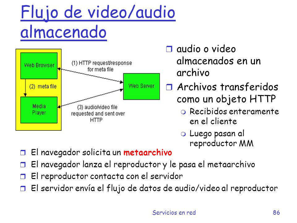Flujos Multimedia: UDP o TCP.