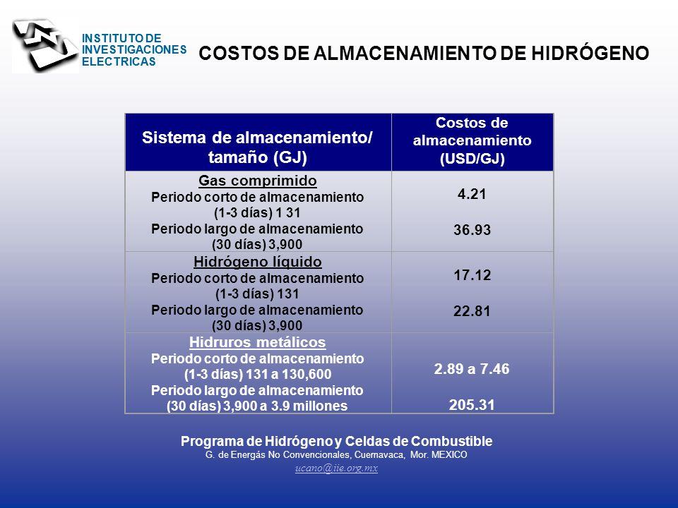 INSTITUTO DE INVESTIGACIONES ELECTRICAS ELECTRÓLISIS H2H2H2H2 O2O2O2O2 H2OH2O + Almacenamiento para periodos largos = económico E. renovables