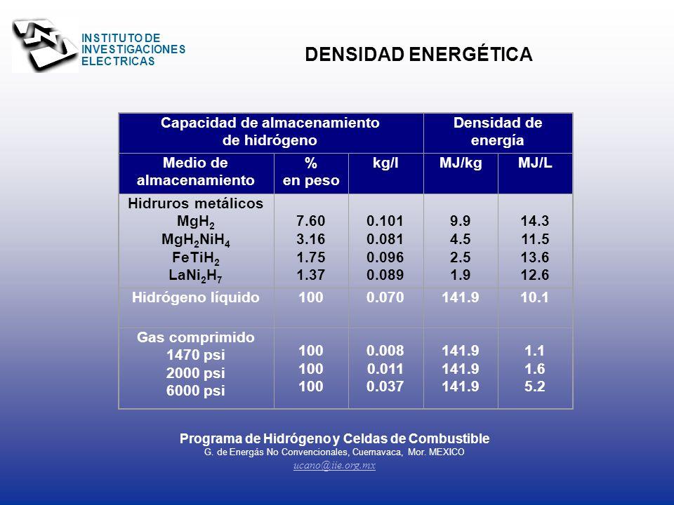 INSTITUTO DE INVESTIGACIONES ELECTRICAS Característica de sistemas de almacén vía hidruros Descripción Seguridad El hidrógeno se almacena como un meta