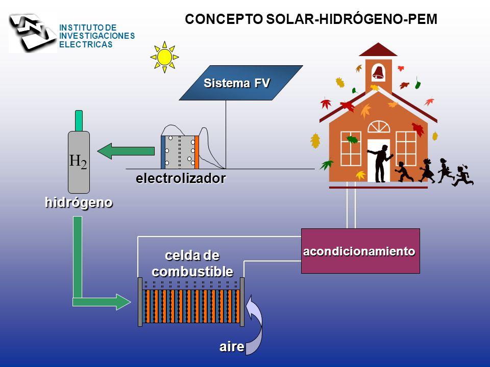 INSTITUTO DE INVESTIGACIONES ELECTRICAS Capacidad de almacenamiento de hidrógeno Densidad de energía Medio de almacenamiento % en peso kg/lMJ/kgMJ/L H