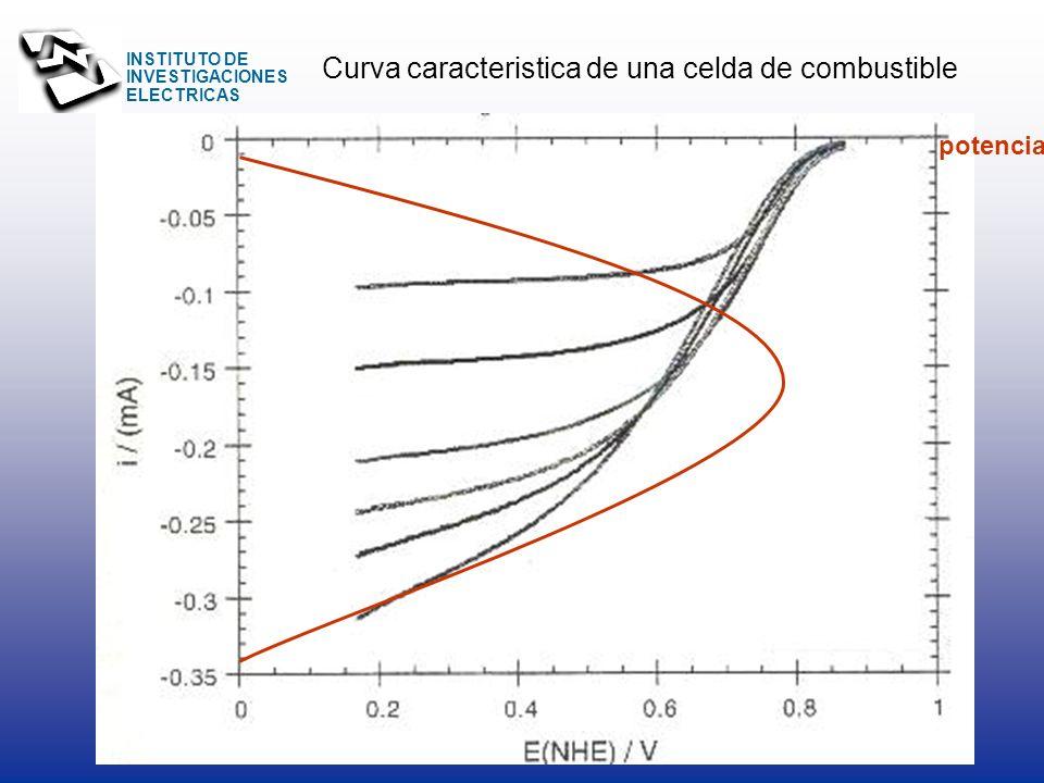 INSTITUTO DE INVESTIGACIONES ELECTRICAS CaracterísticaEspecificación Volumen Almacenado2,550 litros Presión de descarga30 psig en aire ambiental 250 p