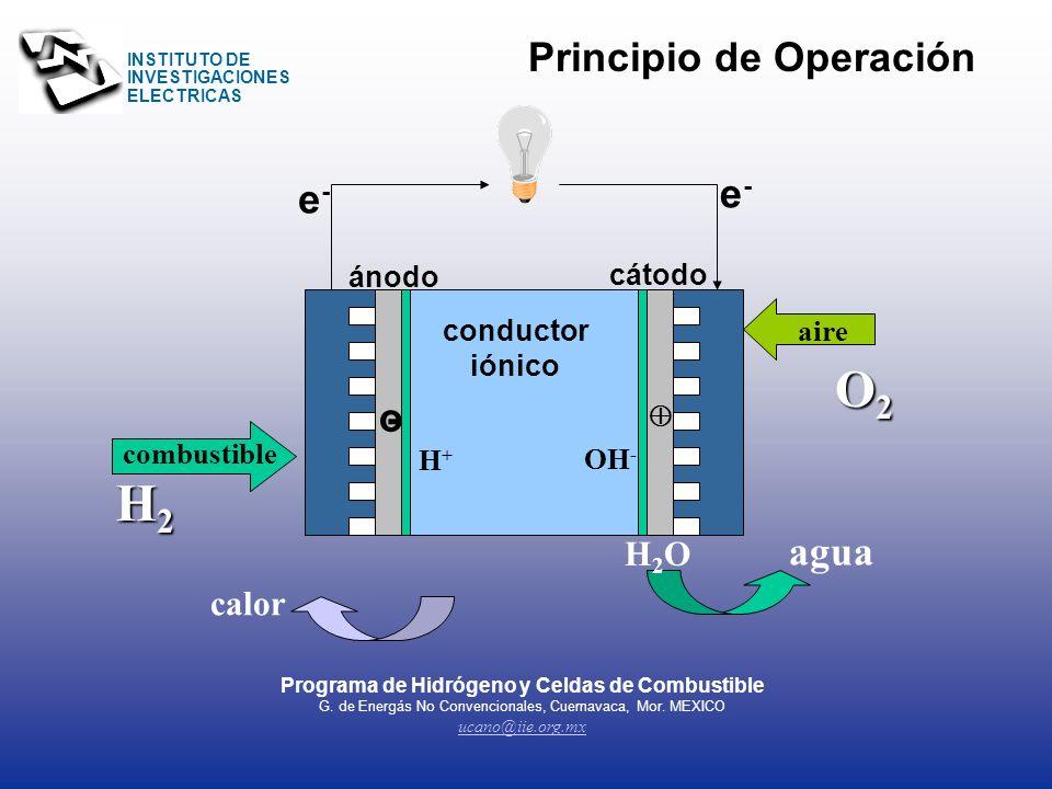 INSTITUTO DE INVESTIGACIONES ELECTRICAS 1.- ¿Qué es una Celda de Combustible? Generador de energía eléctrica 2.- ¿Cómo opera? Convierte energía químic