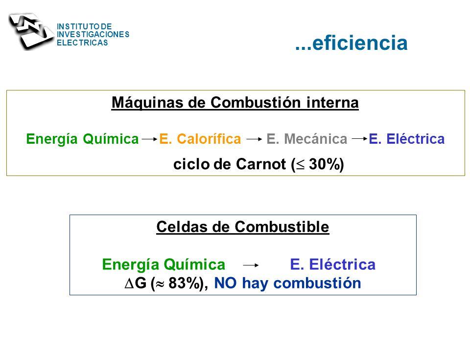 INSTITUTO DE INVESTIGACIONES ELECTRICAS Principio de Operación combustible aire agua calor H+H+ OH - conductor iónico ánodo cátodo e-e- e-e- o - H2H2H