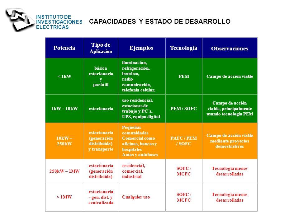 INSTITUTO DE INVESTIGACIONES ELECTRICAS Máquinas de Combustión interna Energía Química E. Calorífica E. Mecánica E. Eléctrica ciclo de Carnot ( 30%) C