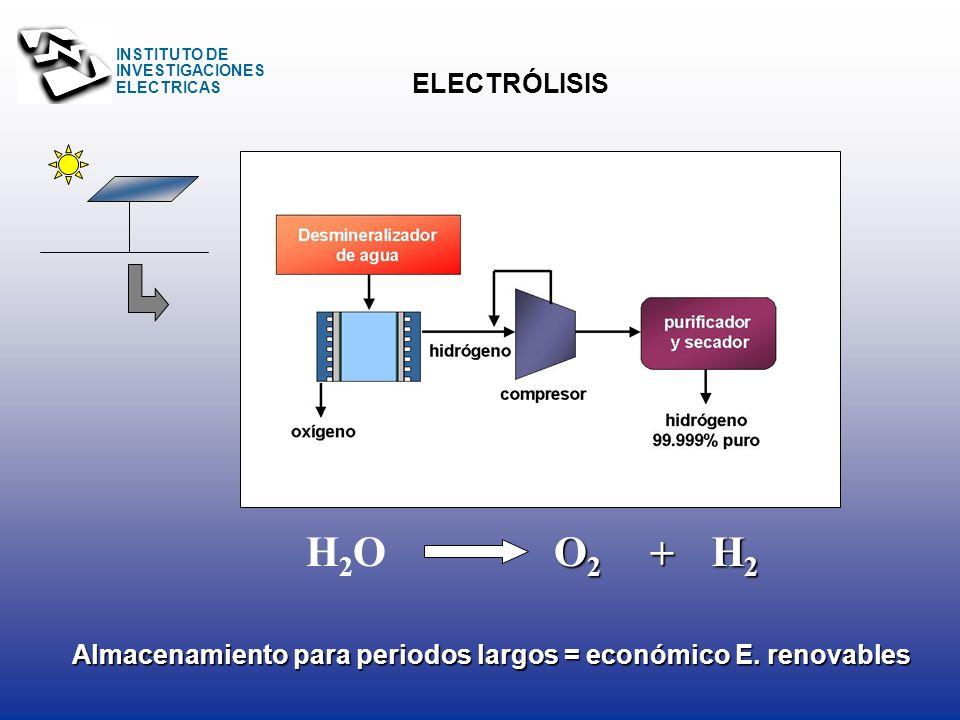 INSTITUTO DE INVESTIGACIONES ELECTRICAS Tamaño de instalación (millones Nm 3 /d ) Referencia Inversión de capital (USD/GJ) Precio del hidrógeno (USD/G