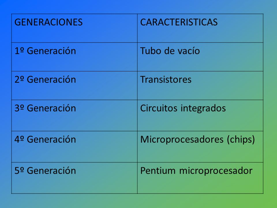 GENERACIONESCARACTERISTICAS 1º GeneraciónTubo de vacío 2º GeneraciónTransistores 3º GeneraciónCircuitos integrados 4º GeneraciónMicroprocesadores (chi