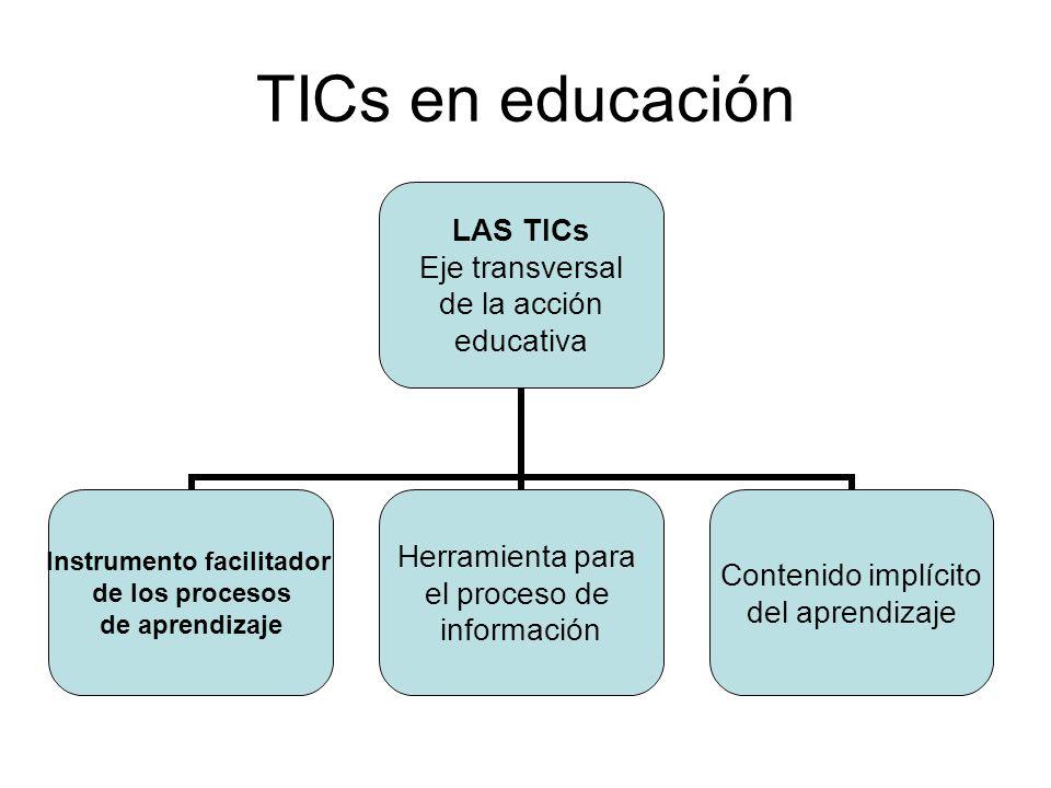 TICs en educación LAS TICs Eje transversal de la acción educativa Instrumento facilitador de los procesos de aprendizaje Herramienta para el proceso d