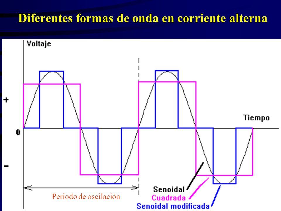 Diferentes formas de onda en corriente alterna Periodo de oscilación