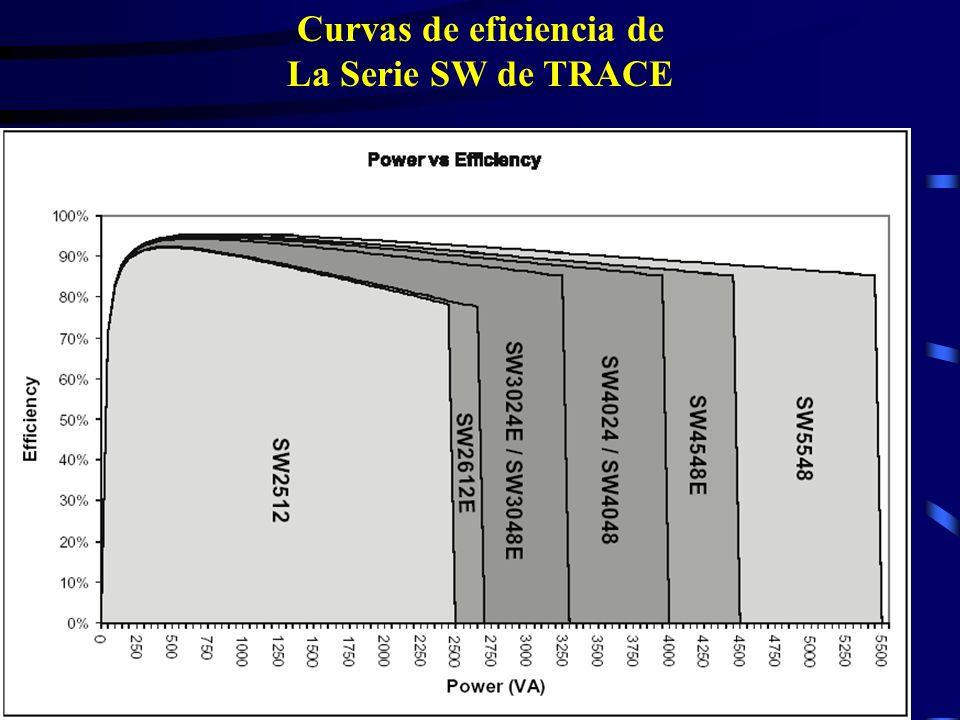 Curvas de eficiencia de La Serie SW de TRACE