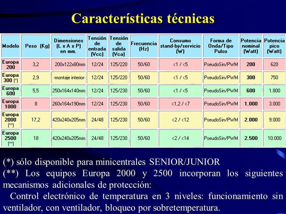 Características técnicas (*) sólo disponible para minicentrales SENIOR/JUNIOR (**) Los equipos Europa 2000 y 2500 incorporan los siguientes mecanismos