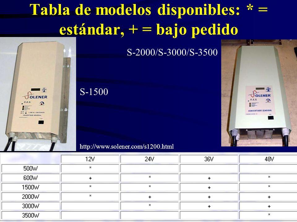 Tabla de modelos disponibles: * = estándar, + = bajo pedido http://www.solener.com/s1200.html S-1500 S-2000/S-3000/S-3500