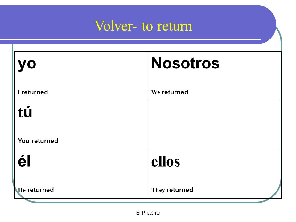El Pretérito yo I returned Nosotros We returned t ú You returned él He returned ellos They returned Volver- to return